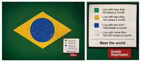 Brasil y salarios