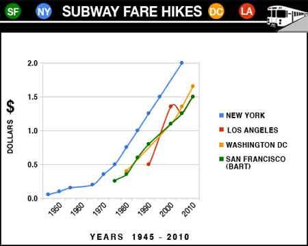 Los precios de metro en estados unidos. Trayecto sencillo