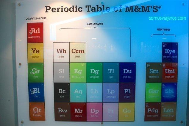 Tabla periódica de los M&M's en la tienda de Londres