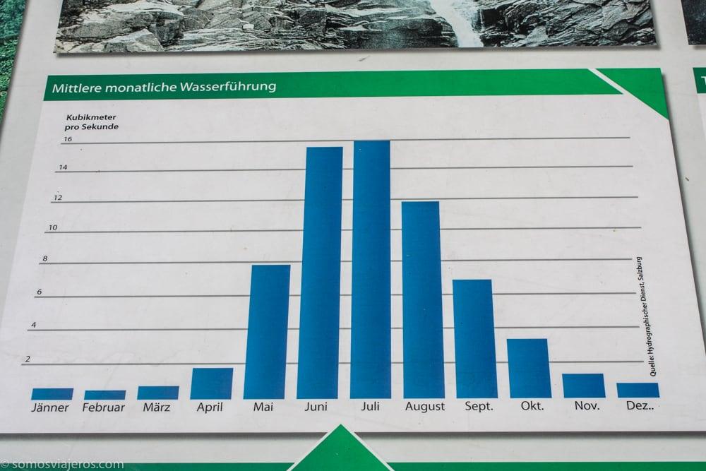 caudal cascadas anual
